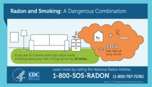 Radon and Smoking Infographic
