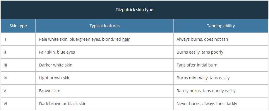 FST I: Pale white skin, blue/green eyes, blond/red hair. Always burns, does not tan. FST II: Fair skin, blue eyes. Burns easily, tans poorly. FST III: Darker white skin. Tans after initial burn. FST IV: Light brown skin. Burns minimally, tans easily. FST V: Brown skin. Rarely burns, tans darkly easily. FST VI: Dark brown or black skin. Never burns, always tans darkly.